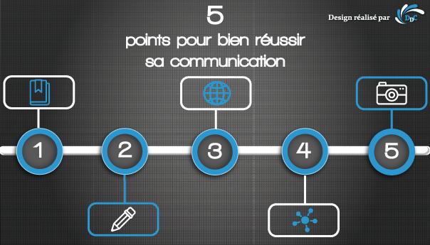 5 points pour bien réussir sa communication